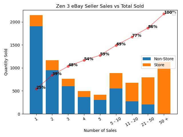 AMD Zen 3 CPU lineup eBay scalping report-2