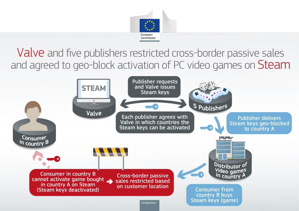European Commision fine for Valve and other publishers-2
