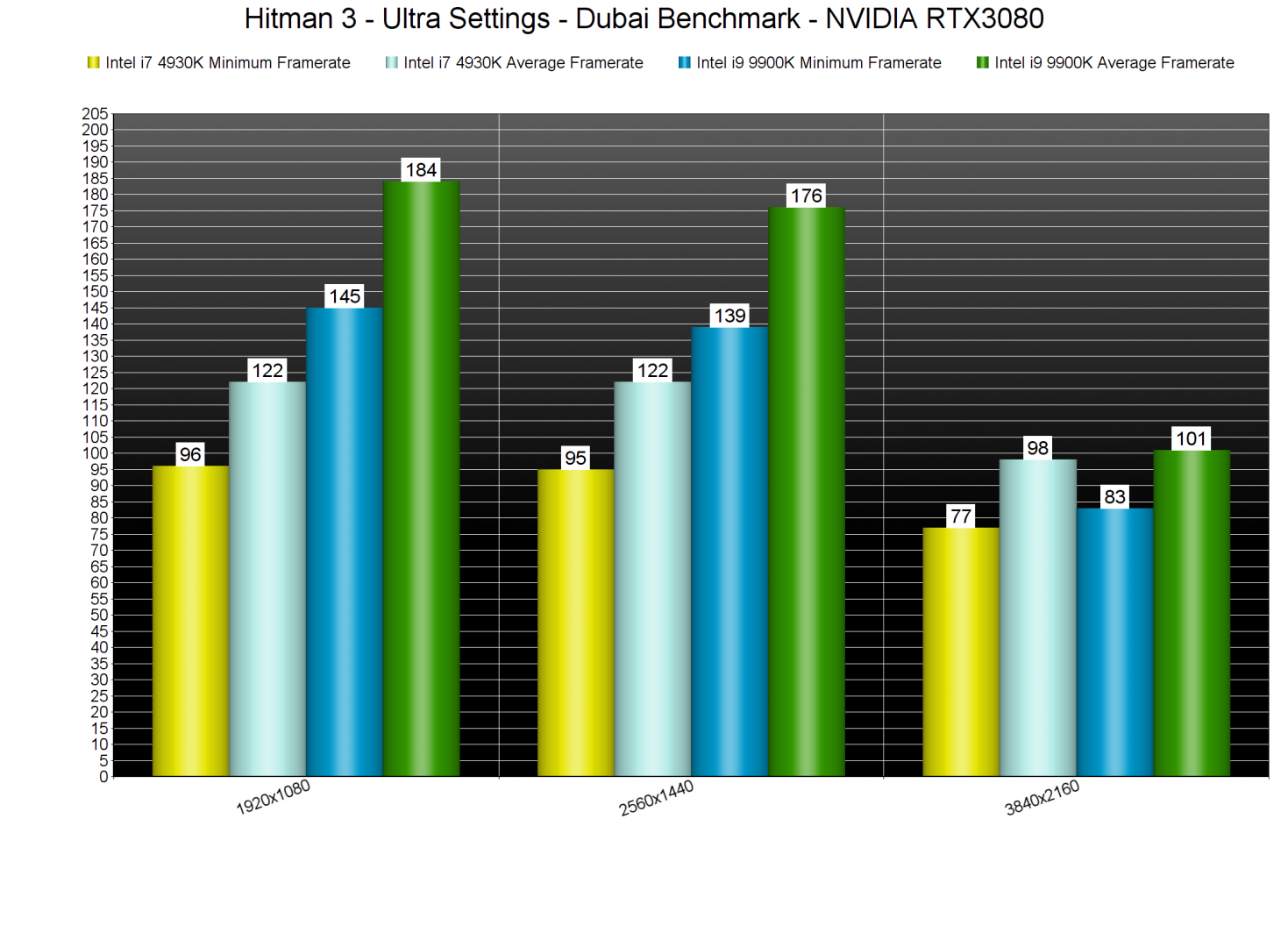 Hitman 3 CPU benchmarks-2