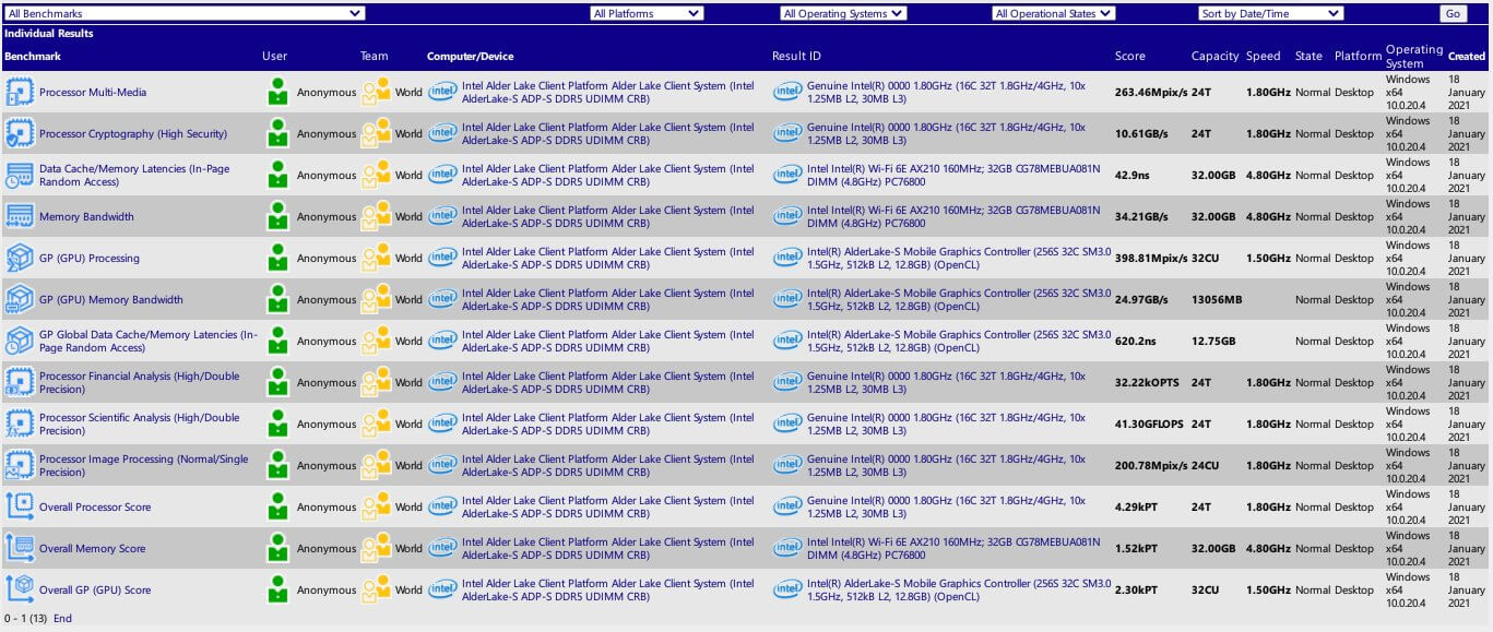 Intel Alder Lake-S desktop CPU SiSoftware-3
