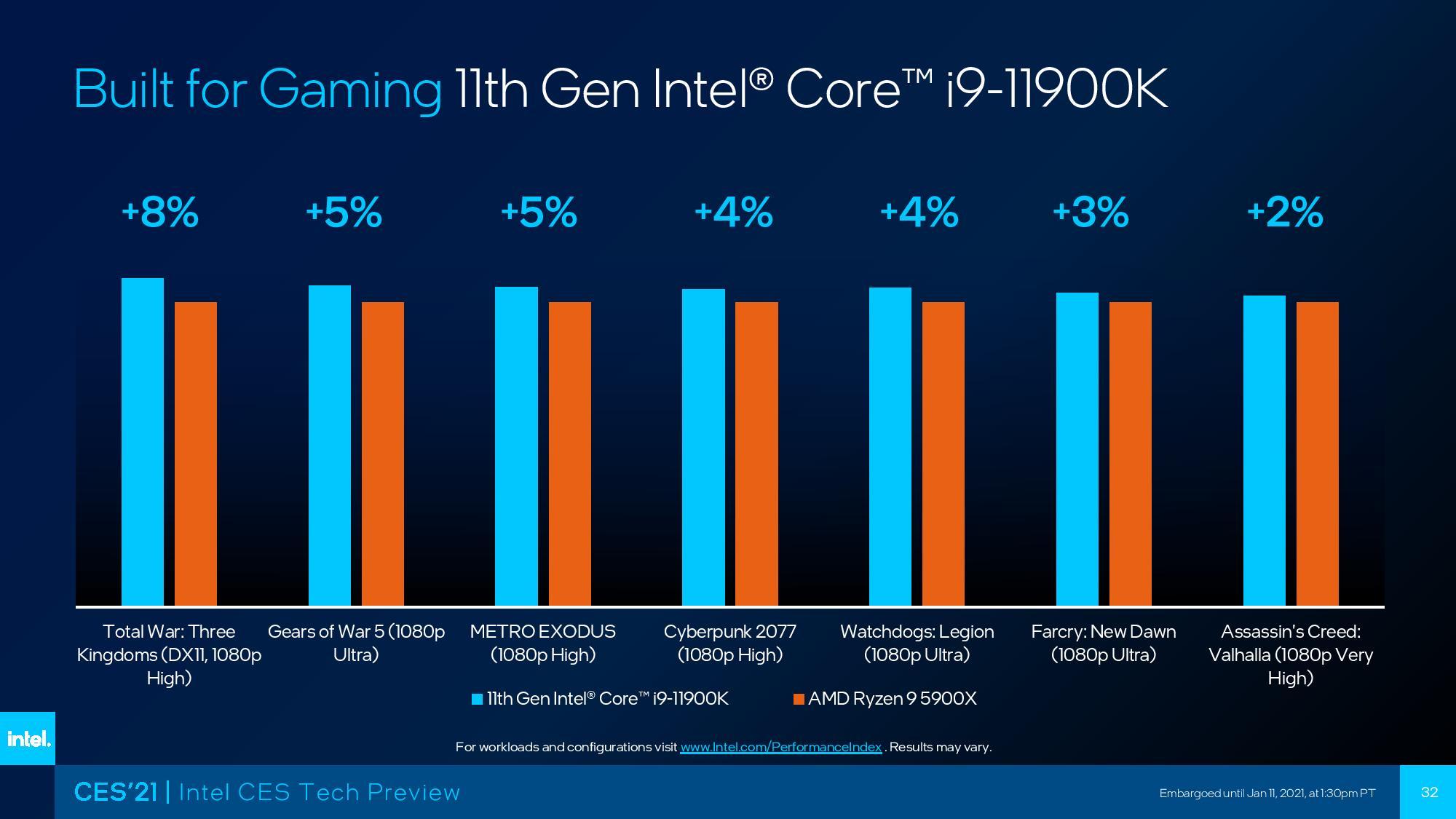 Intel Rocket Lake-S Core i9-11900K vs AMD Ryzen 9 5900X gaming benchmarks-1