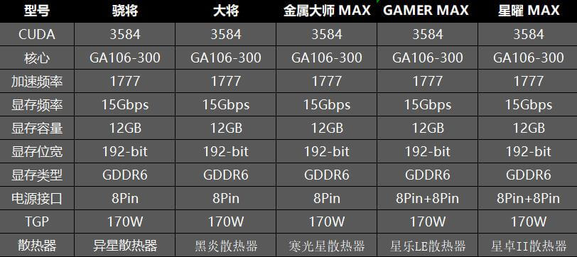 NVIDIA GeForce RTX 3060 12GB confirmed specs-2