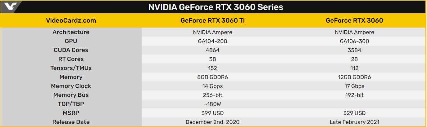 NVIDIA RTX 3060 vs 3060Ti