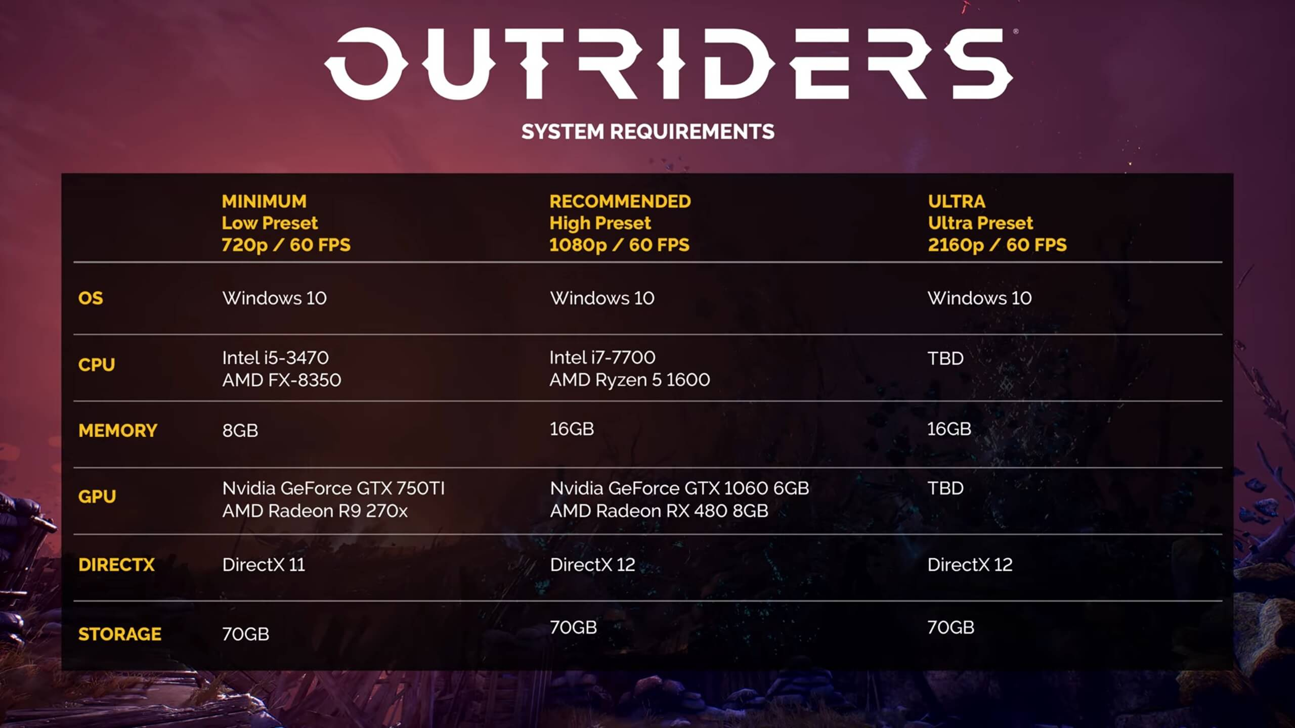 Outriders PC requirements