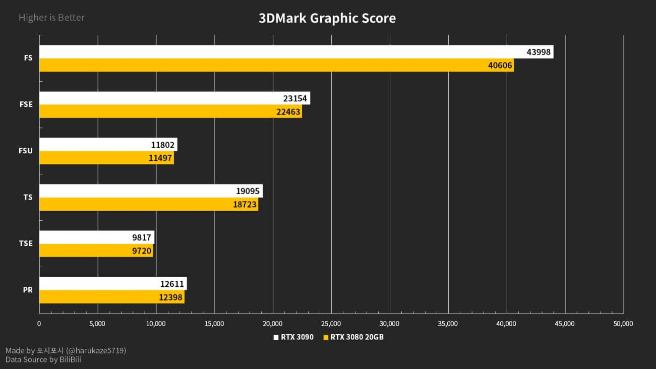 PC games benchmarks leaks RTX3080Ti-12
