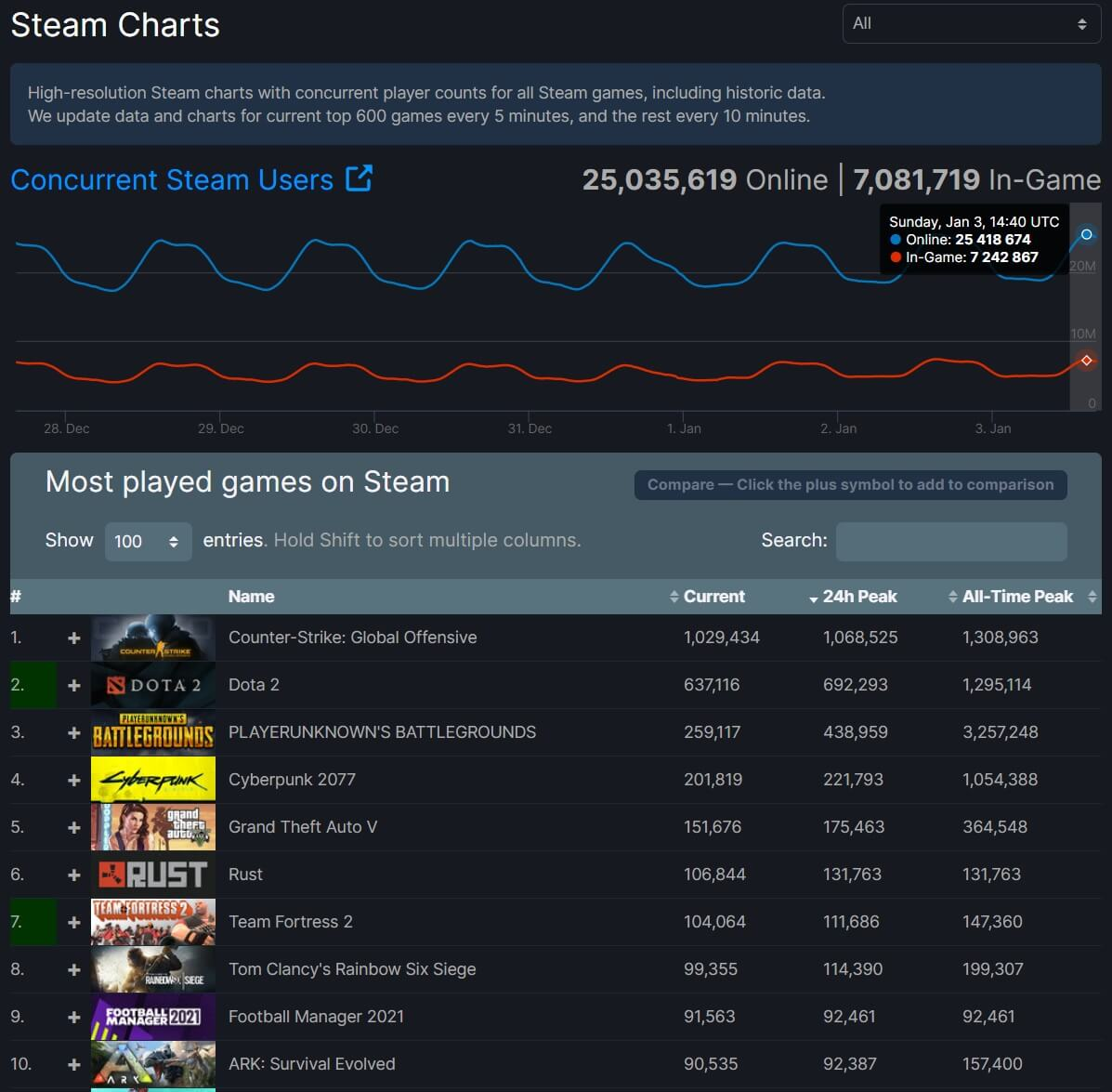 Steam 25 million concurrent players
