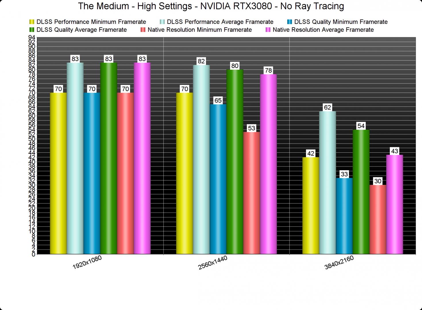 The Medium DLSS benchmarks