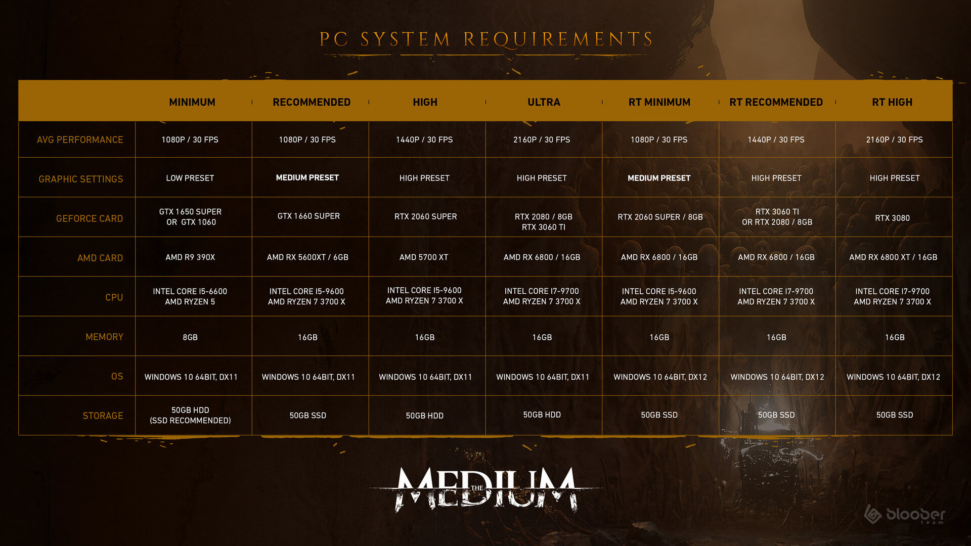 The Medium Ray Tracing Requirements