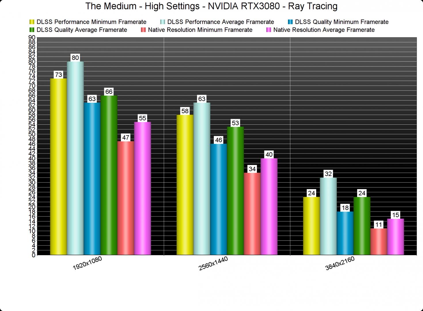 The Medium Ray Tracing benchmarks