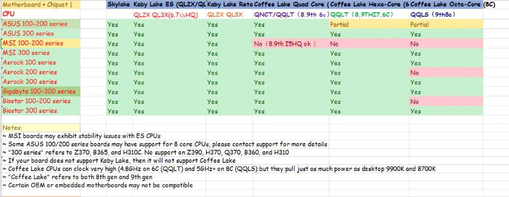 Intel 10nm Comet Lake mobile on desktop motherboard-3