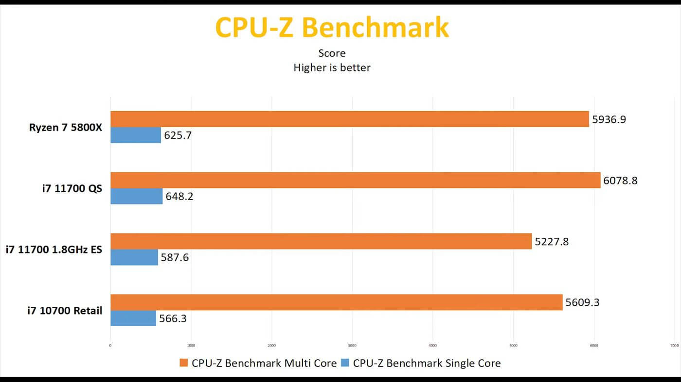 Intel Rocket Lake-S Core i7-11700 early review benchmarks-4