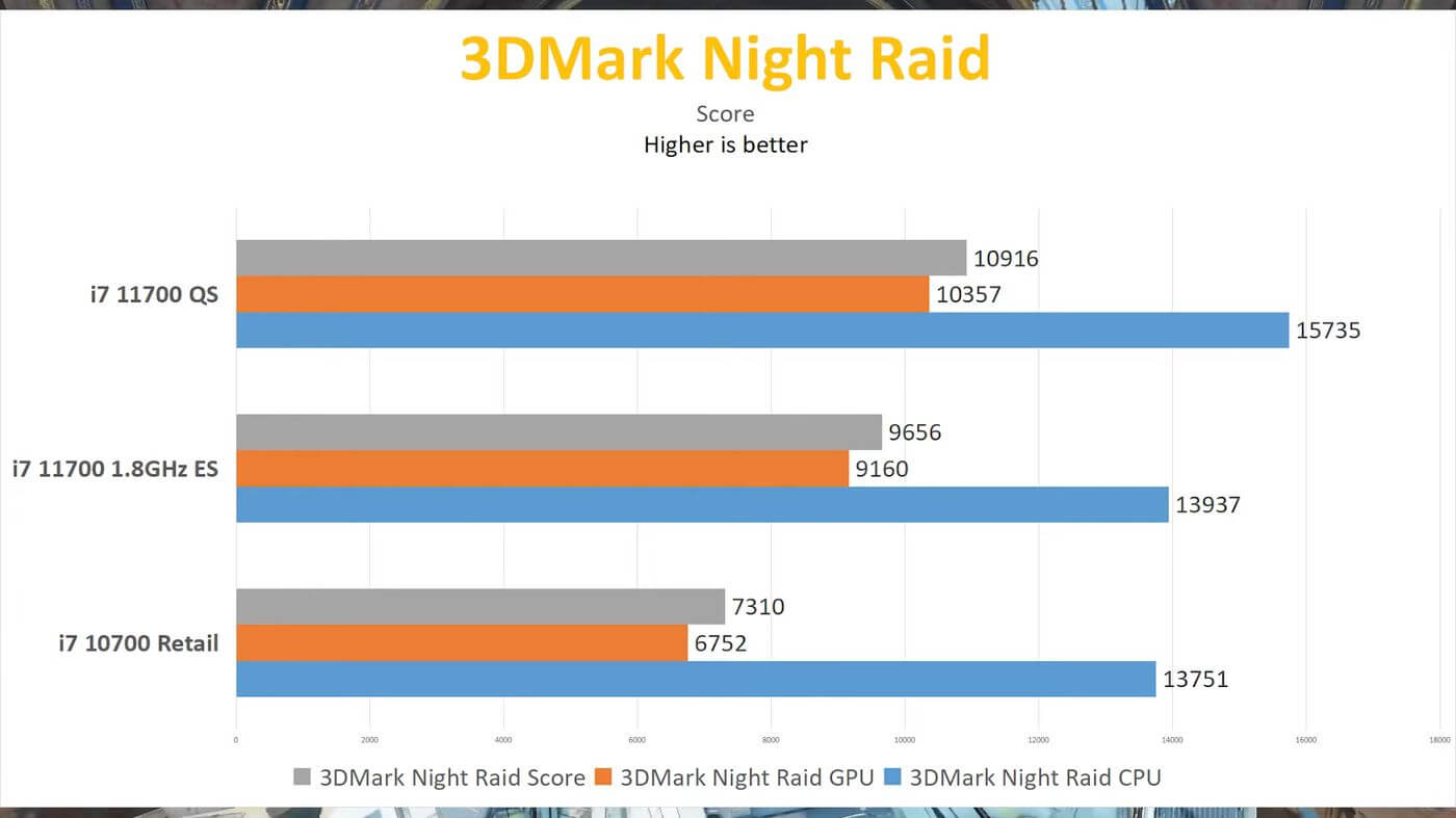 Intel Rocket Lake-S Core i7-11700 early review benchmarks-9