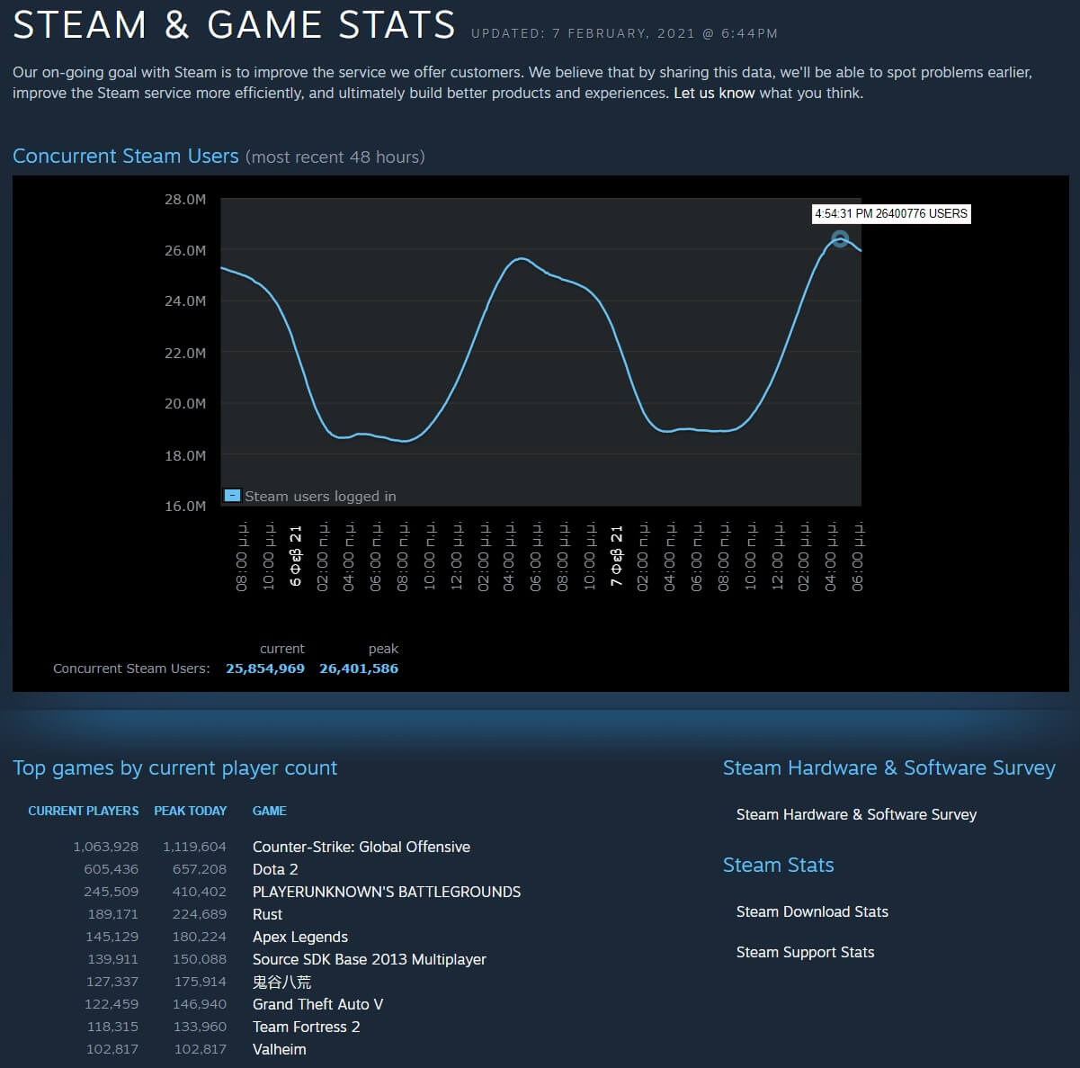 Steam 26 million concurrent