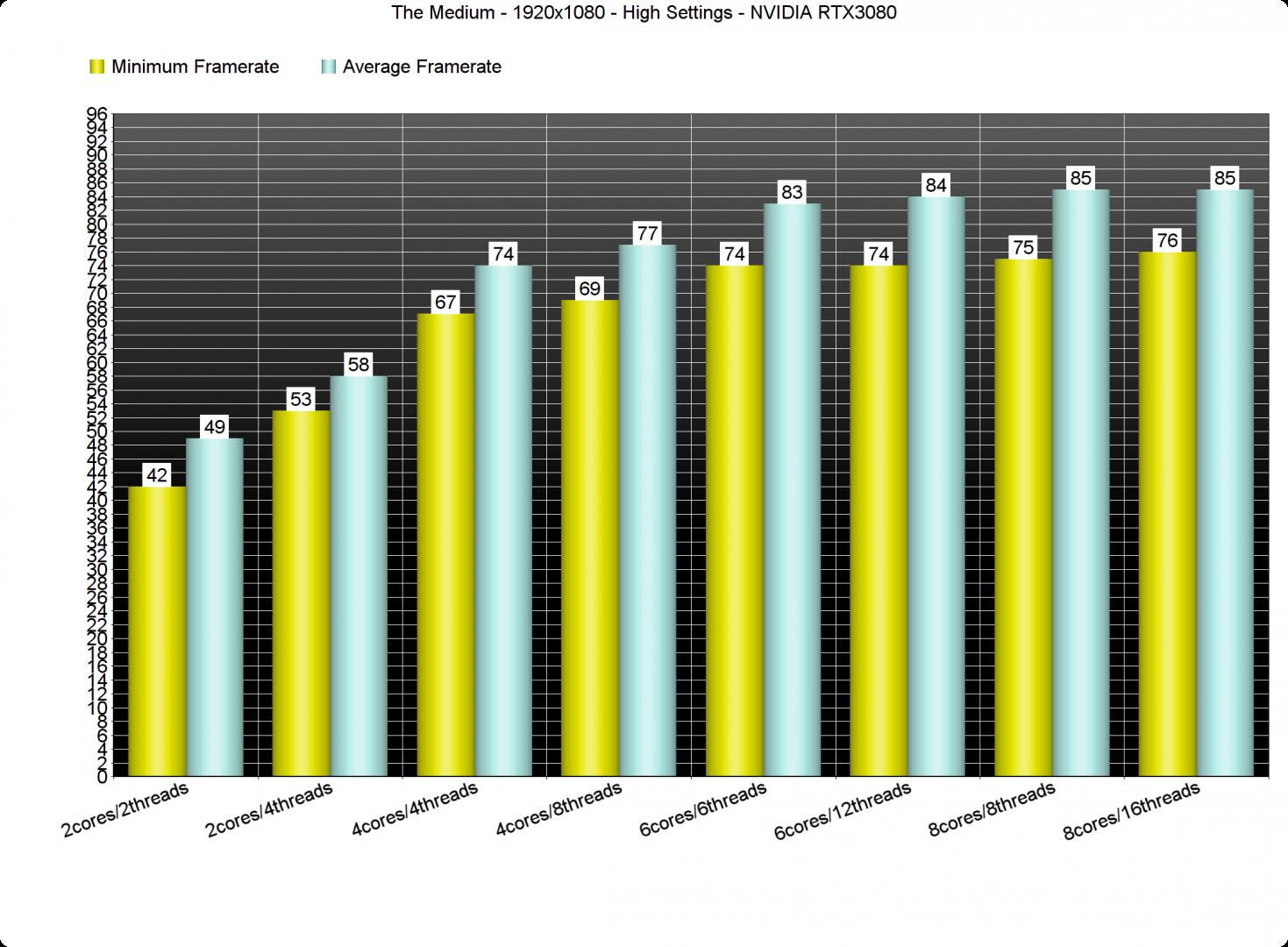 The Medium GPU benchmarks-1