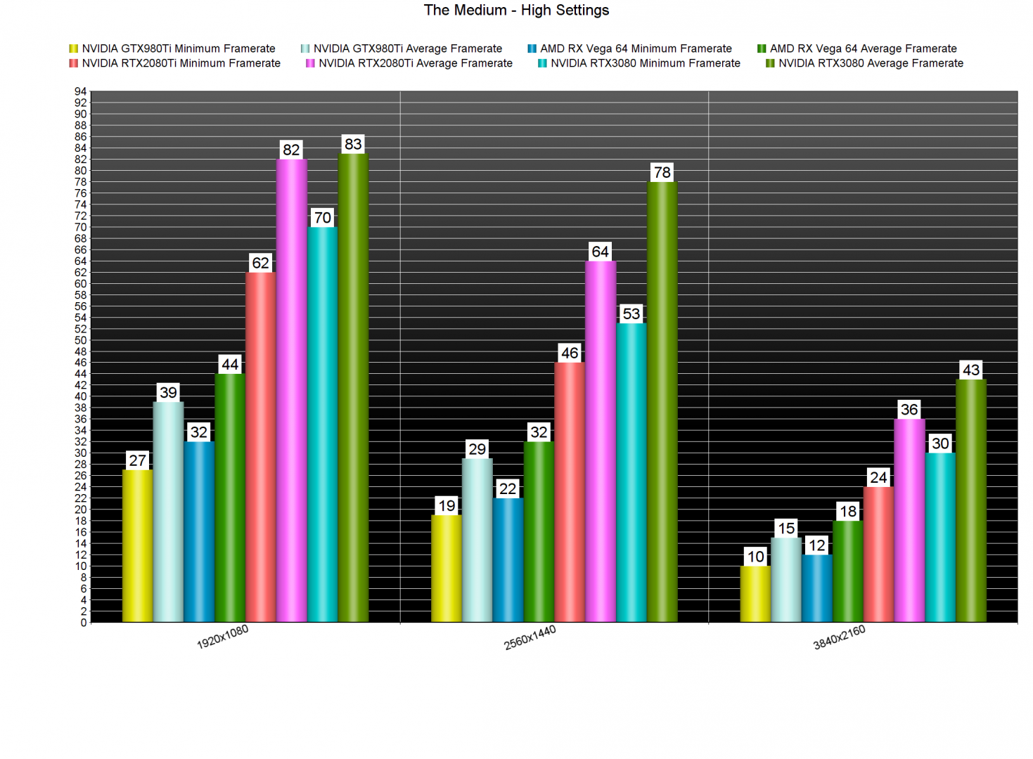 The Medium GPU benchmarks-2
