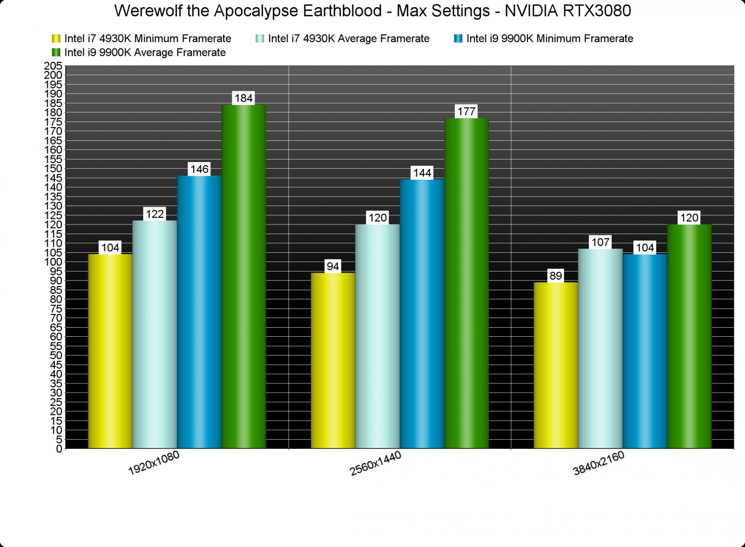 Werewolf the Apocalypse Earthblood CPU benchmarks-2