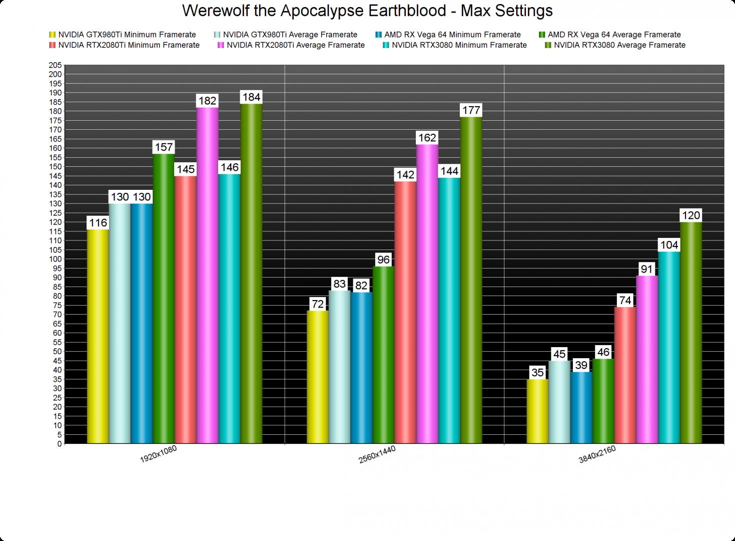Werewolf the Apocalypse Earthblood GPU benchmarks-2