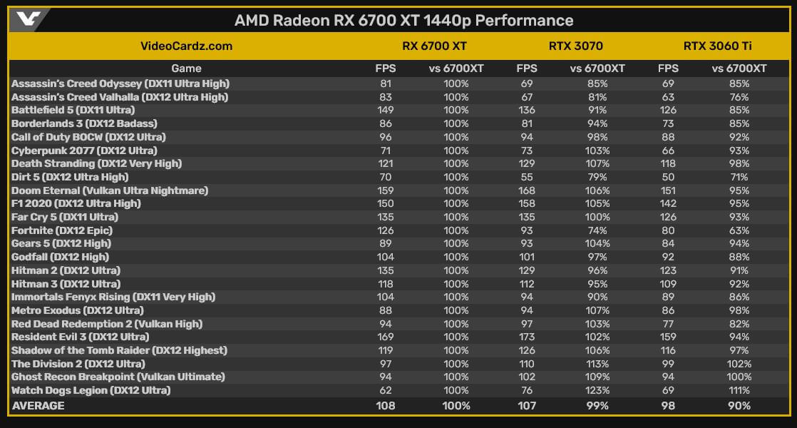 AMD RX 6700XT benchmarks-4