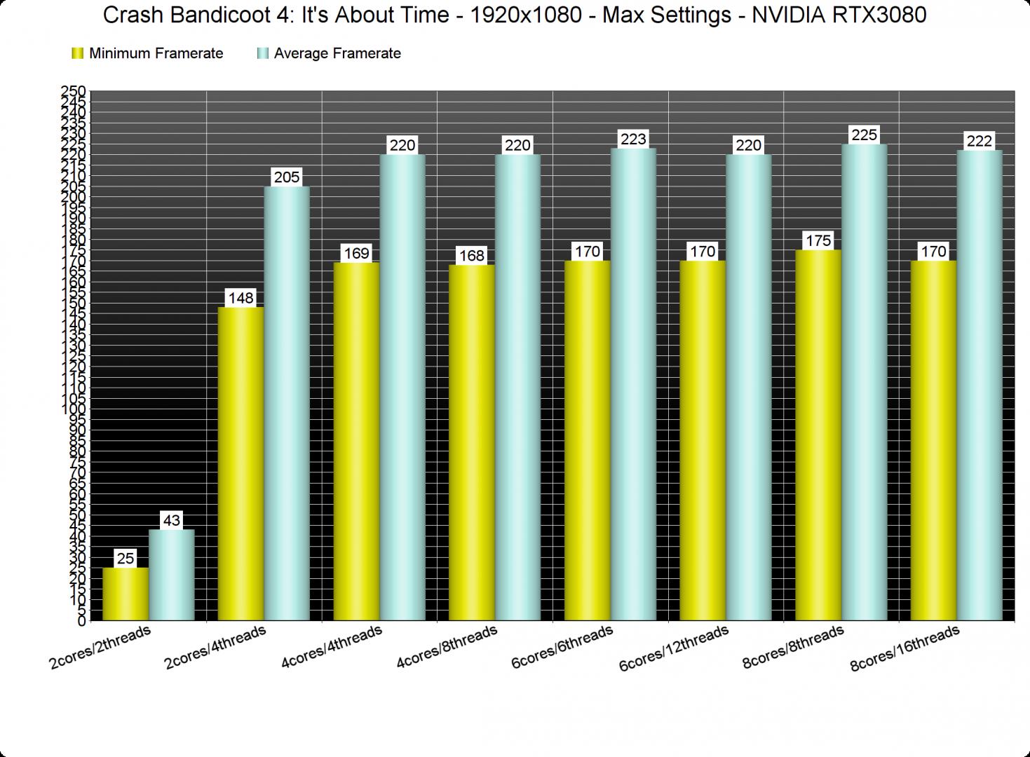 Crash Bandicoot 4 CPU benchmarks