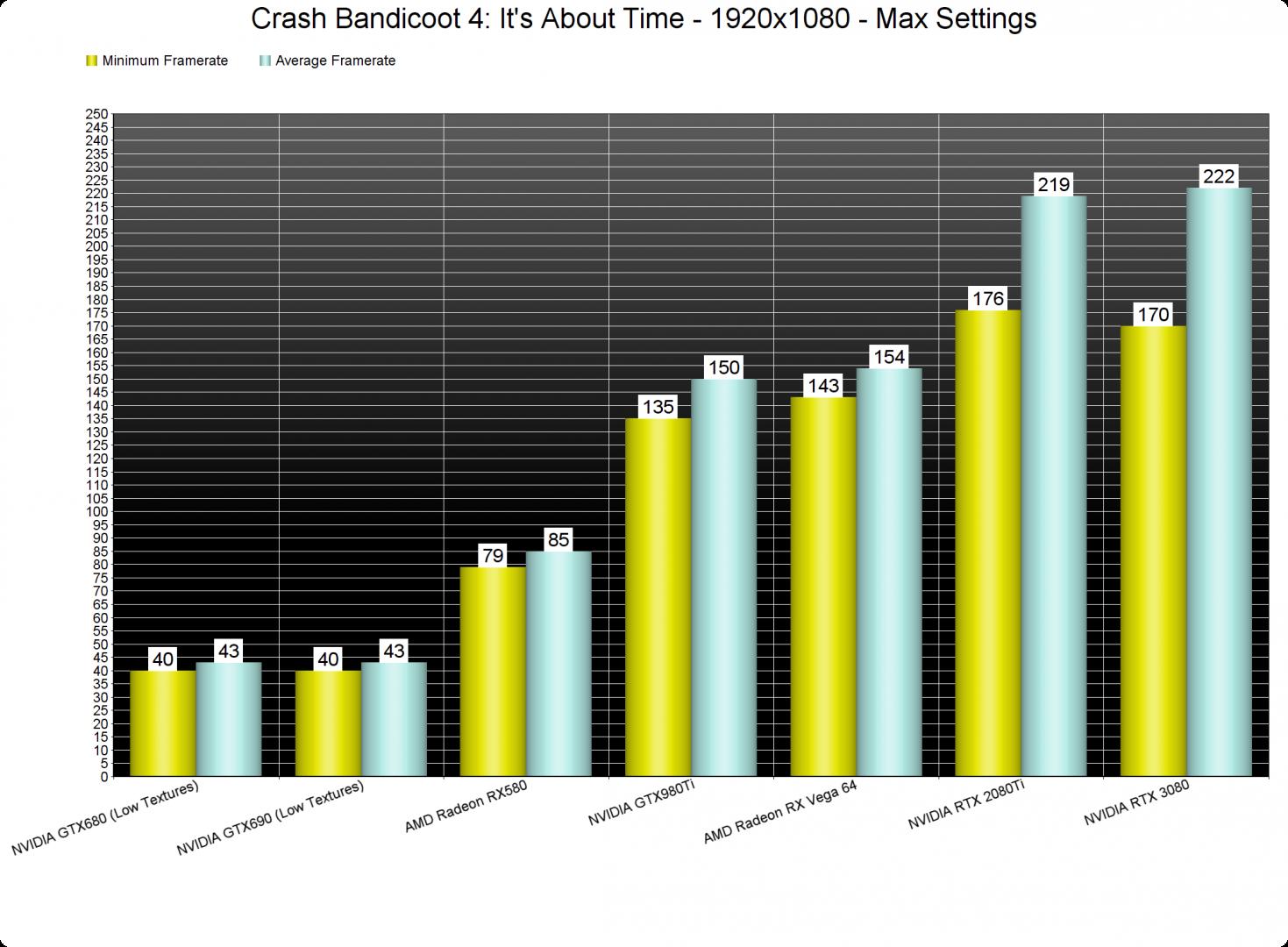 Crash Bandicoot 4 GPU benchmarks-1