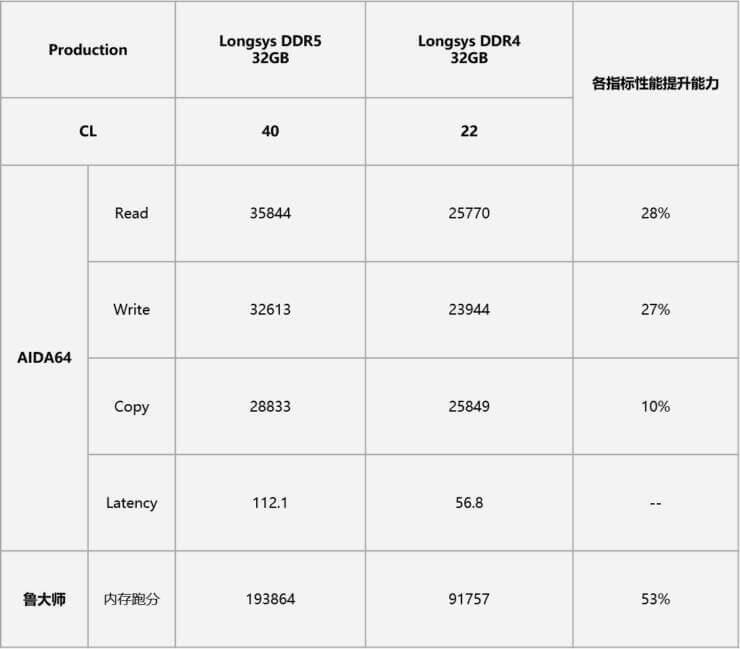 DDR5 memory kit tests-5