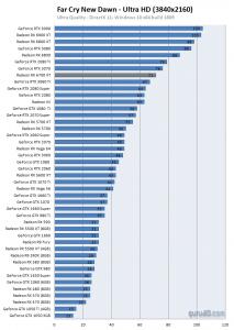 Far Cry New Dawn benchmarks