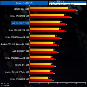 Gears 5 benchmarks