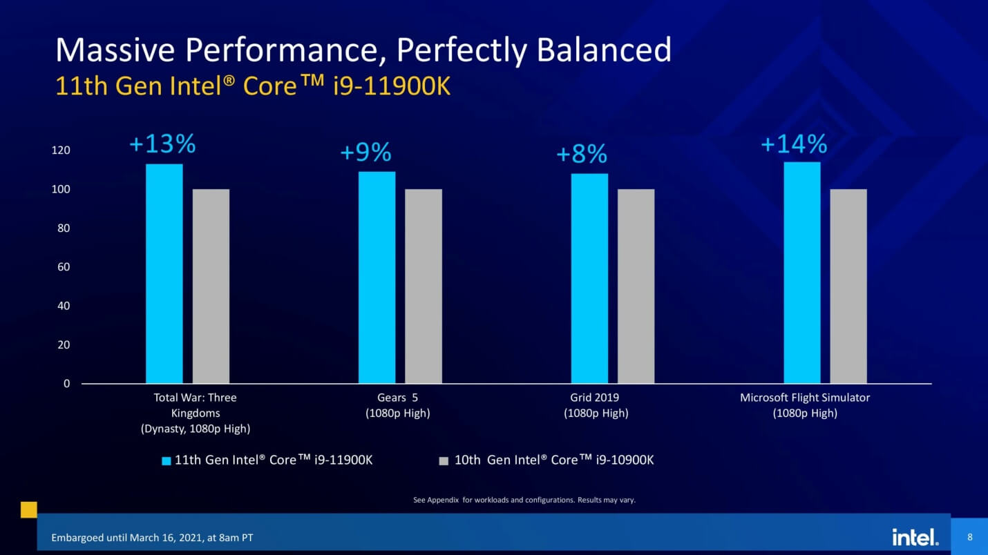 Intel 11th gen Rocket Lake-S CPUs official slides-7