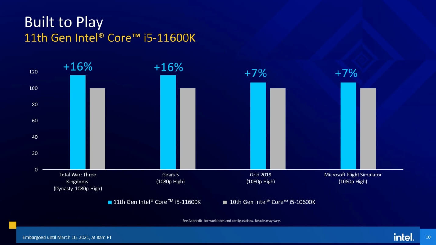 Intel 11th gen Rocket Lake-S CPUs official slides-8