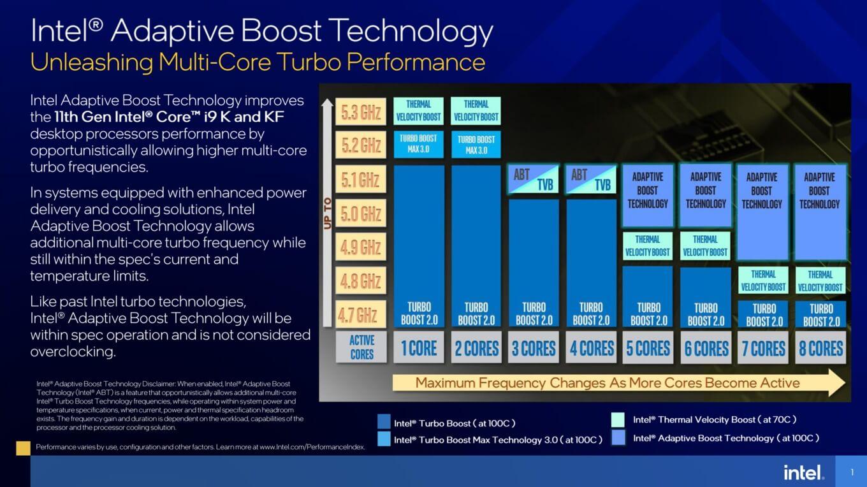 Intel Adaptive Boost Tech