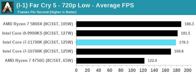 Intel Core i7-11700K first gaming benchmarks-10