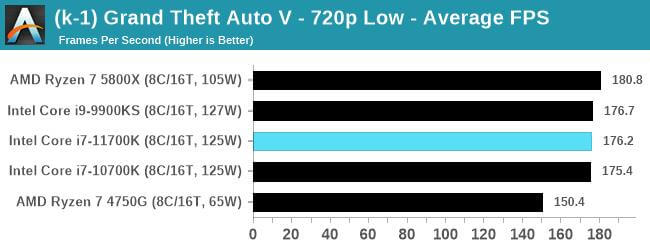 Intel Core i7-11700K first gaming benchmarks-12