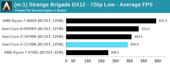 Intel Core i7-11700K first gaming benchmarks-14