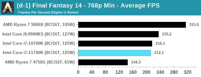 Intel Core i7-11700K first gaming benchmarks-5