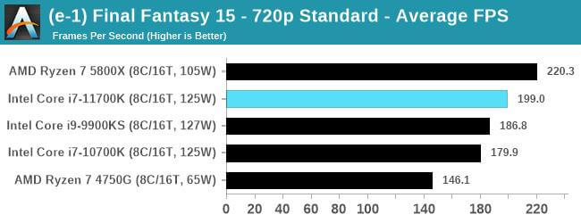 Intel Core i7-11700K first gaming benchmarks-6