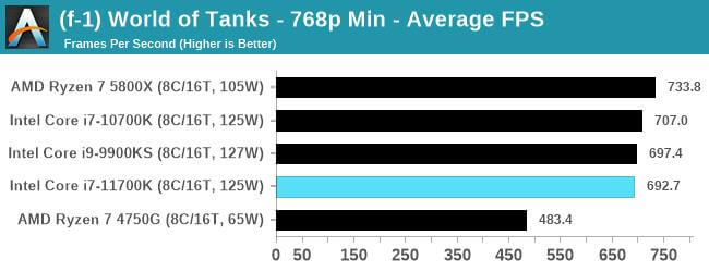 Intel Core i7-11700K first gaming benchmarks-7