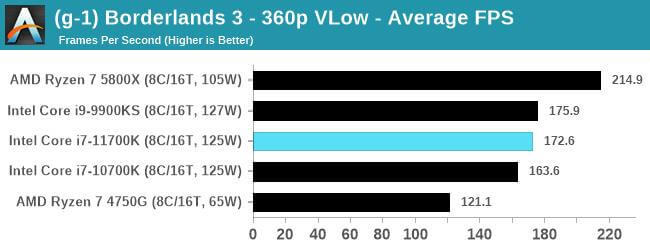 Intel Core i7-11700K first gaming benchmarks-8