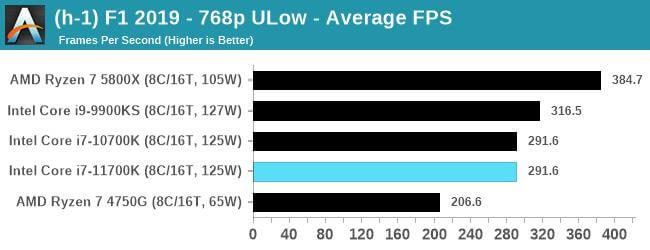 Intel Core i7-11700K first gaming benchmarks-9