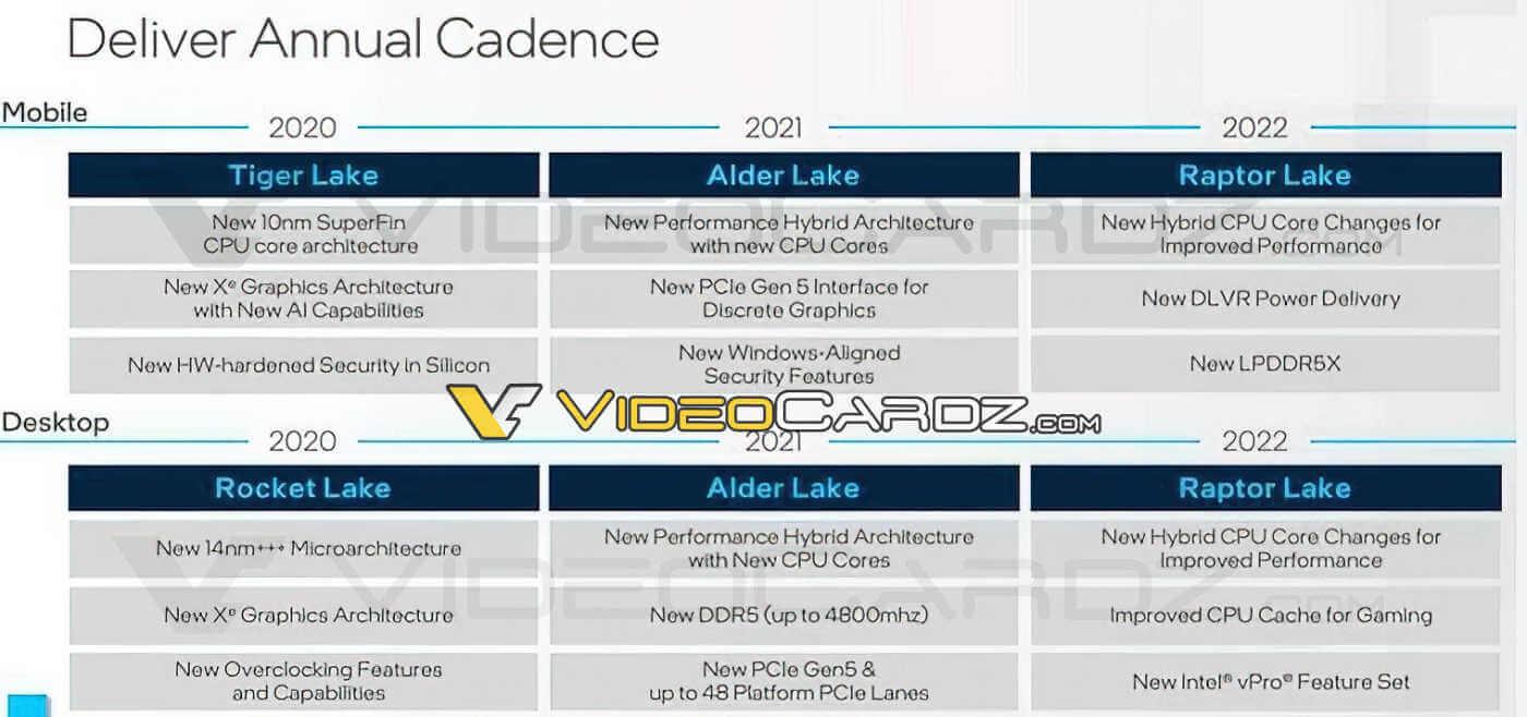 Intel leaked new roadmap