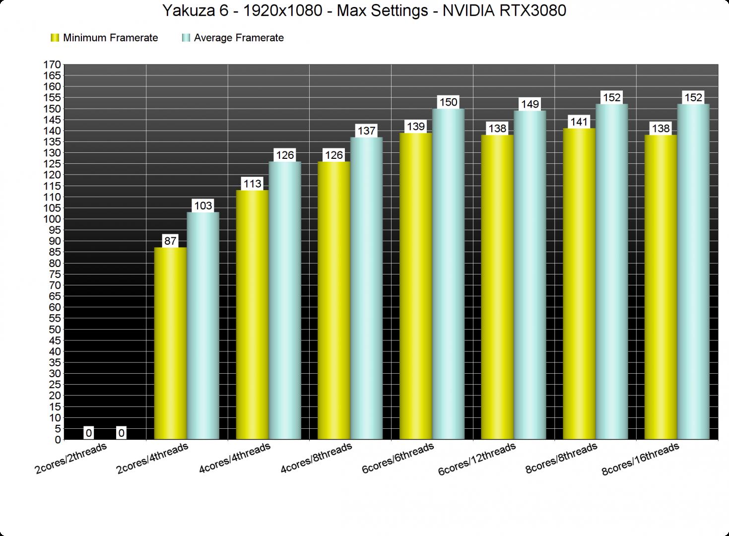 Yakuza 6 CPU benchmarks