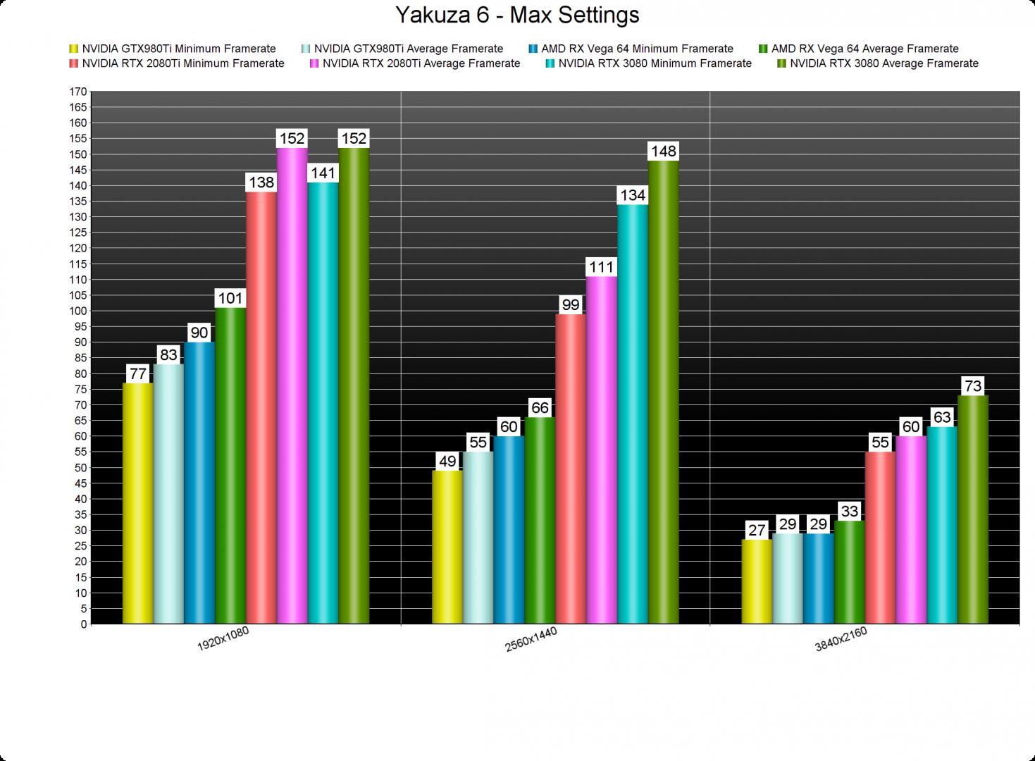 Yakuza 6 GPU benchmarks-2