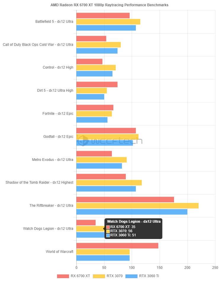 AMD Radeon RX 6700XT gaming benchmarks-1