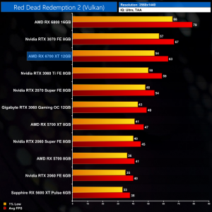 red dead redemption 2 benchmarks