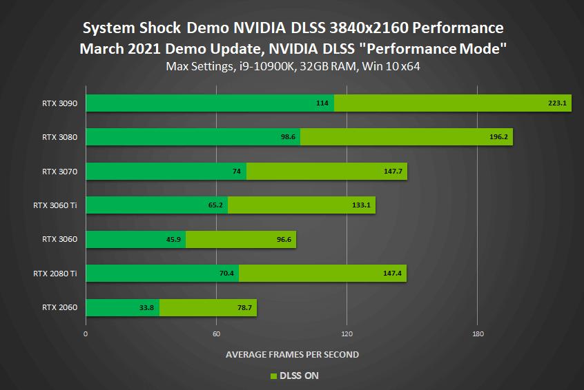 System Shock Remake DLSS