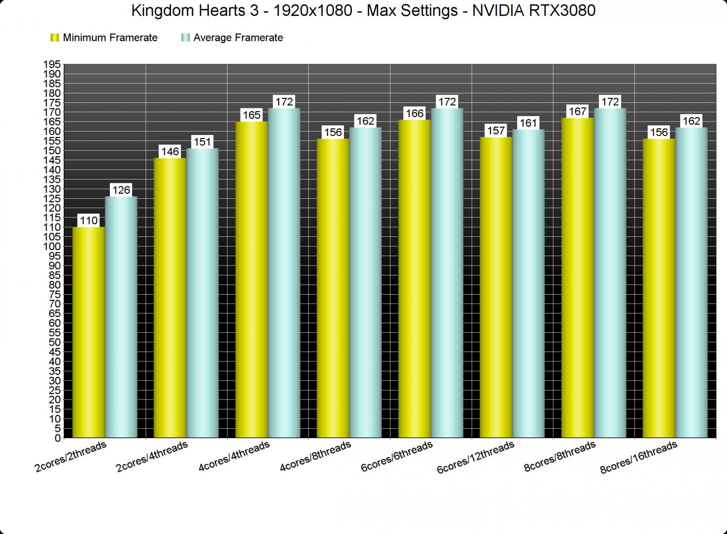 Kingdom Hearts 3 CPU benchmarks