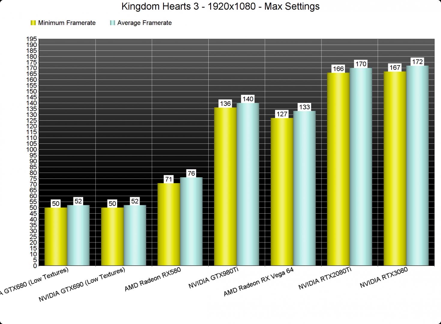 Kingdom Hearts 3 GPU benchmarks-1