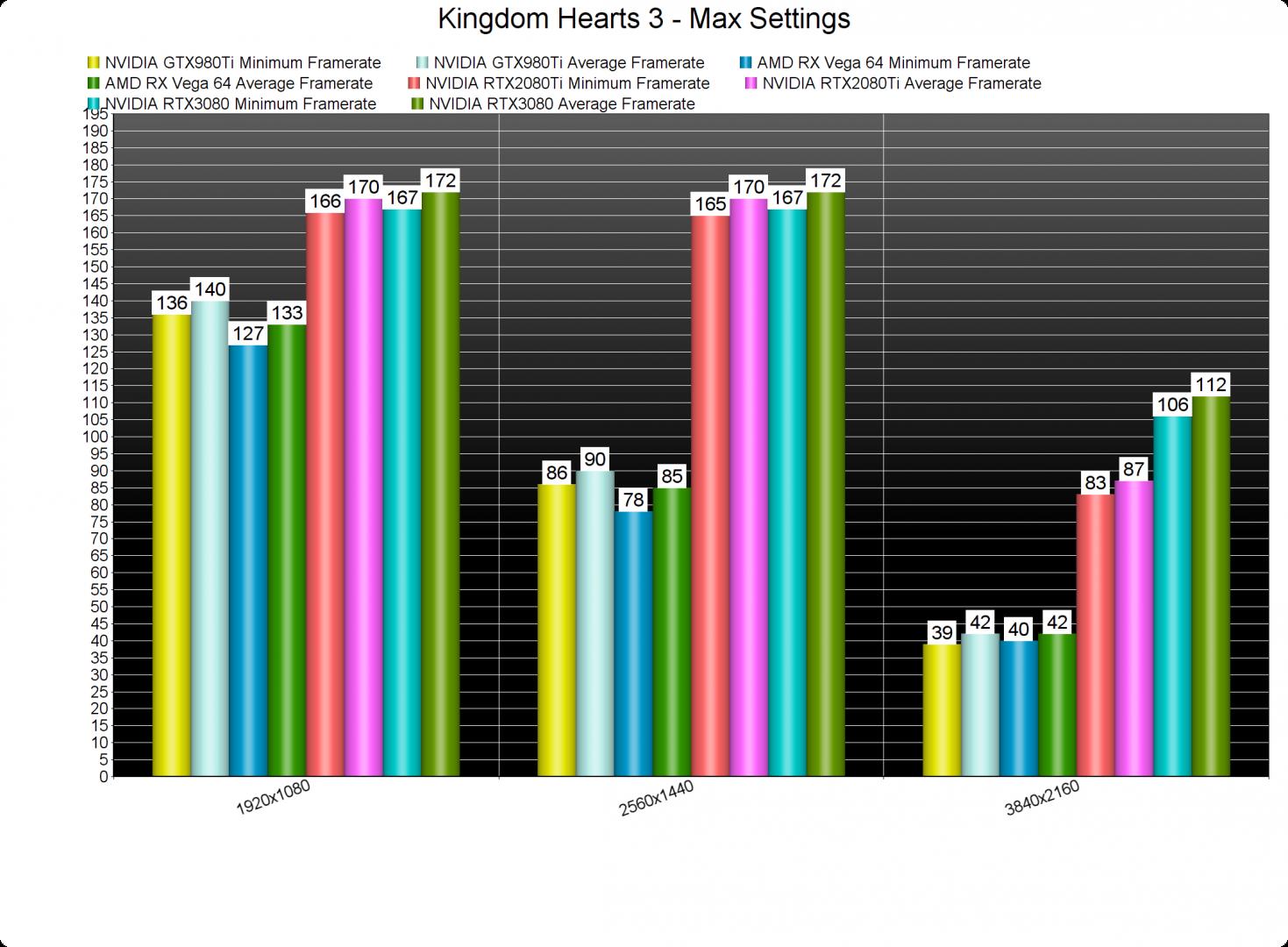 Kingdom Hearts 3 GPU benchmarks-2