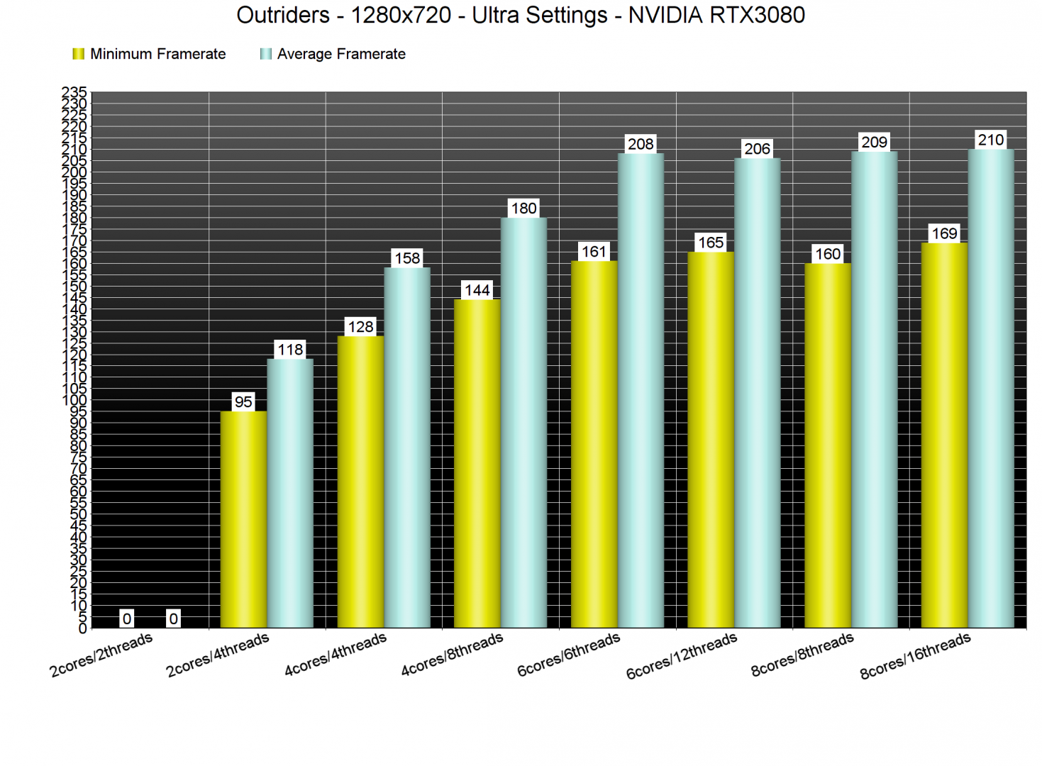 Outriders CPU benchmarks