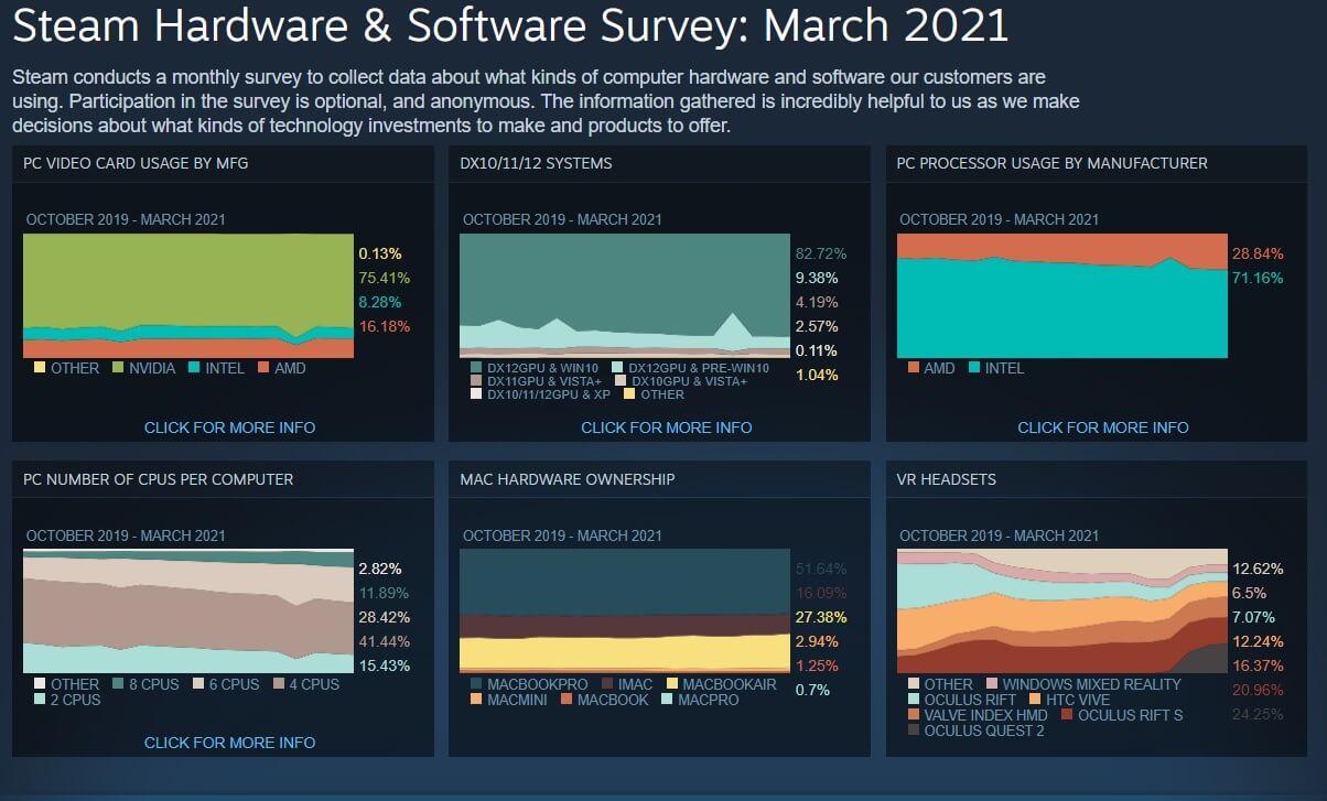 Steam Hardware Survey March 2021