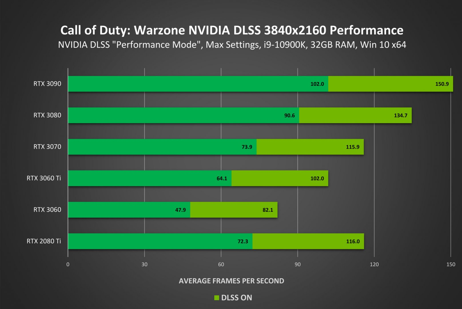 call-of-duty-warzone-geforce-rtx-3840x2160-nvidia-dlss-performance